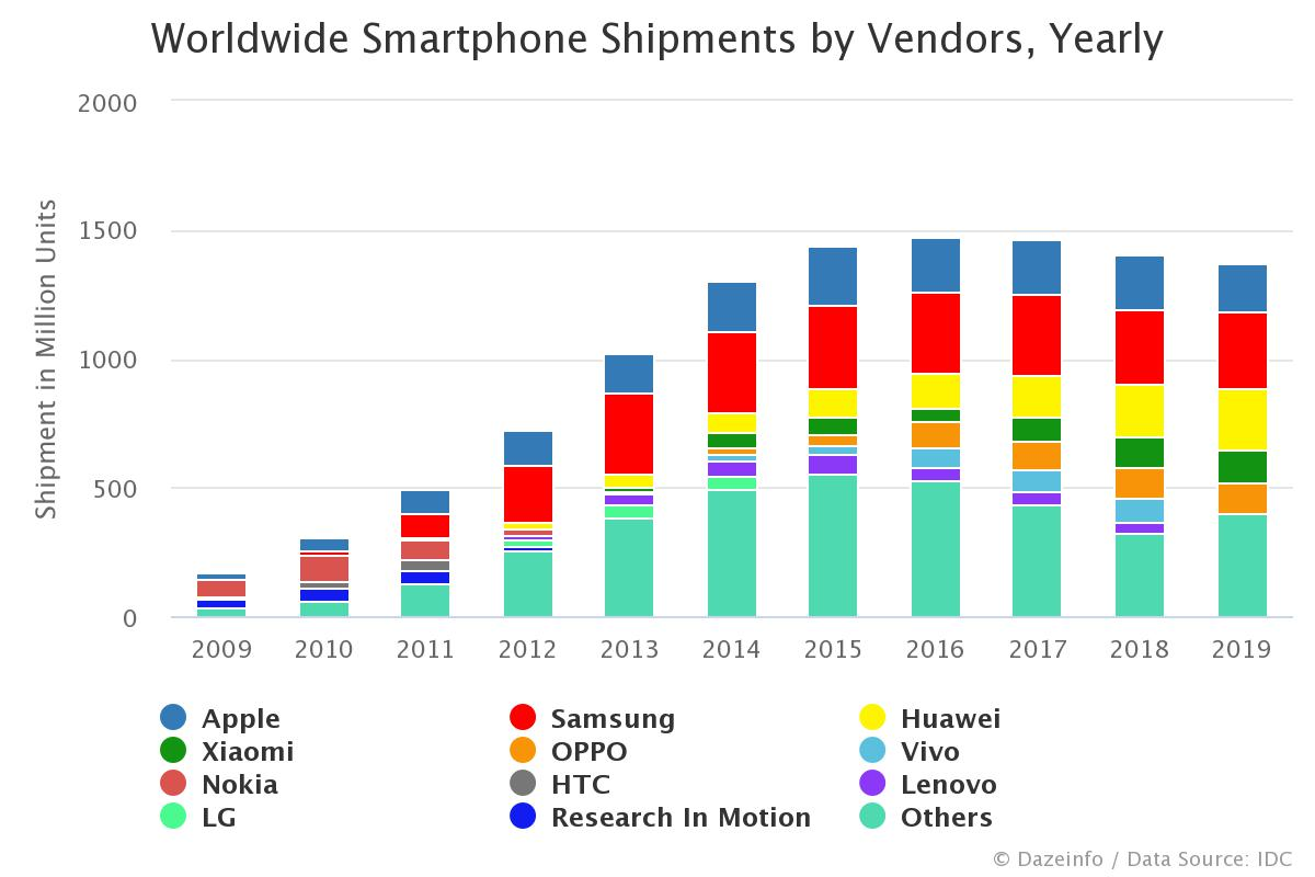Stats showing Global Smartphones Shipment